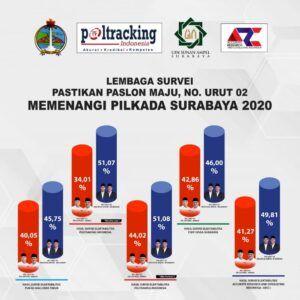 Hasil survei itu menyimpulkan bahwa popularitas dari paslon nomor urut dua di Pilwali Surabaya, Machfud Arifin-Mujiaman (MAJU) lebih unggul dibandingkan paslon nomor urut satu, Eri Cahyadi-Armudji (ERJI). (Foto: Dokumen)
