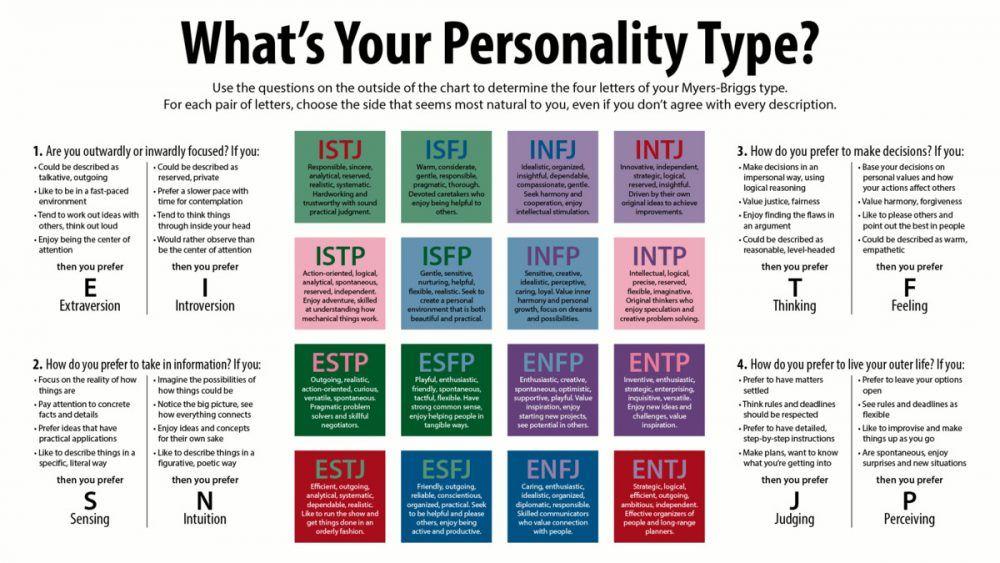 Ada beragam sifat manusia, di antaranya introvert, ekstrovert, sensing, judging, feeling, dan thingking. (Foto ilustrasi: Wikipedia/Tugu Jatim)
