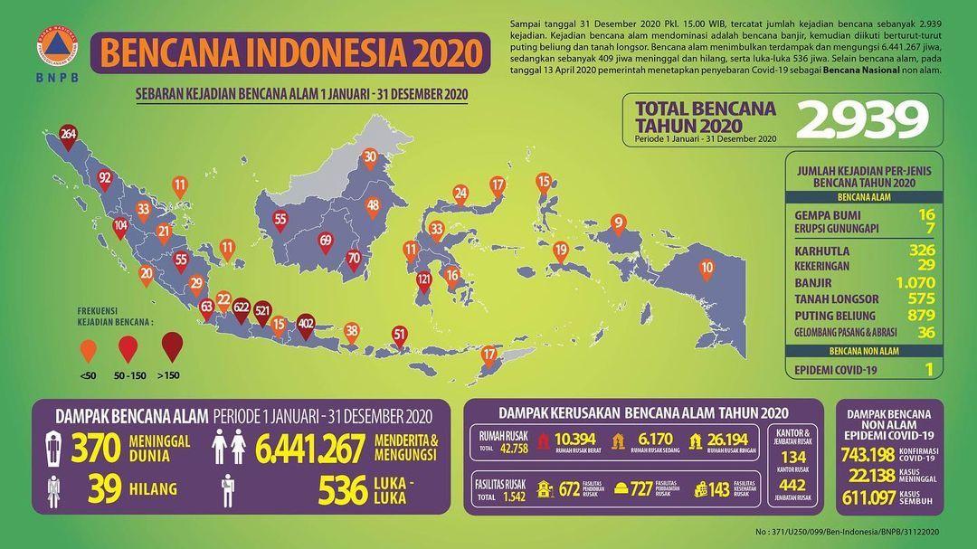 Bencana alam di Indonesia sepanjang tahun 2020. (Foto dan Infografis: BNPB)