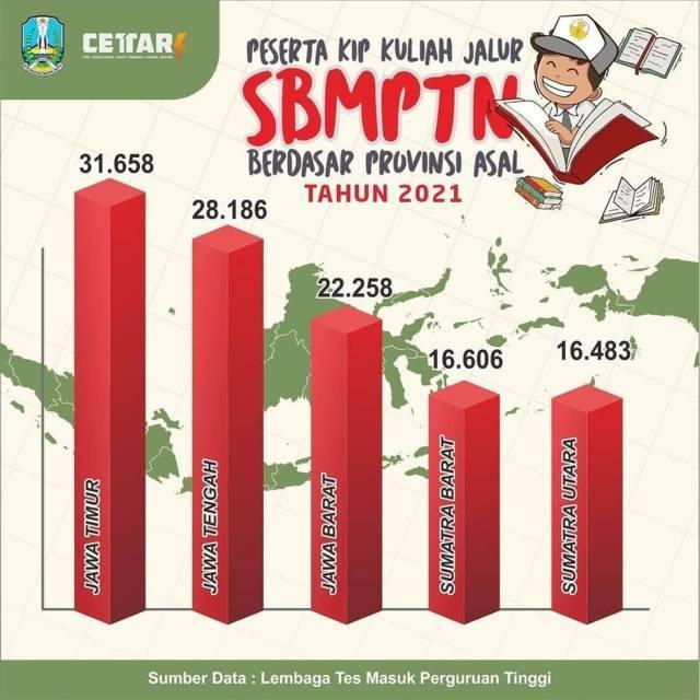 Siswa SMA sederajat yang diterima di PTN, baik jalur non tes (prestasi) SNMPTN, KIP, maupun reguler SBMPTN. (Foto: IG resmi Khofifah/Tugu Jatim)