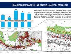 Gempar Analisis Potensi Gempa dan Tsunami di Pesisir Pantai Selatan Jatim, Ini Tanggapan BMKG
