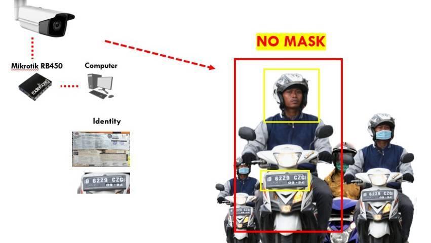 Mahasiswa UB Malang membuat inovasi Smart CCTv untuk mendeteksi pelanggar prokes melalui wajah dan pelat nomor kendaraan. (Foto: Dokumen/Tugu Jatim)