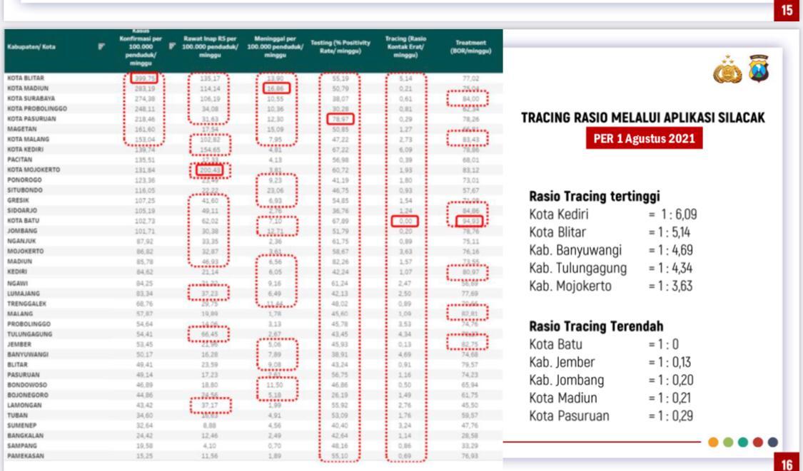 Data testing dan tracing Covid-19 di kota/kabupaten Jawa Timur. Kota Kediri merupakan kota dengan rasio tracing Covid-19 yang paling tinggi. (Foto: Dokumen) tugu jatim