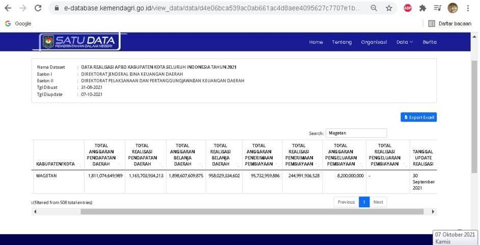 Gambaran performa serapan APBD Magetan per 30 September 2021. (Foto: e-database.kemendagri.go.id)