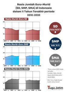 Grafis jumlah rasio murid-guru di Indonesia tahun 2010-2020 di Indonesia. (Grafis: Dicky Hanafi/Tugu Jatim)
